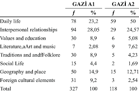 7 Elements Of Culture Culture Transmission Rates Of Gazi A1 Ve Gazi A2 Coursebook