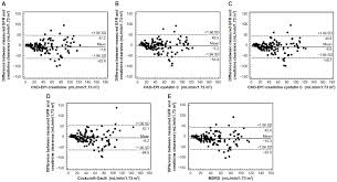 figure 1 bland altman plots of the diffe estimated gfr equations in comparison with 24 hour urine creatinine clearance or standard gfr
