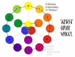 Basic Colour Mixing Chart Pin On Tutorials Art Acrylics Pan Pastels Watercolours