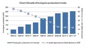 answers what are the achievements of ns after while our total population tripled since independence our food grain production more than quadrupled and there has been substantial increase in available