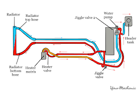 similiar car radiator diagram keywords radiator heat diagram radiator wiring diagram acircmiddot car engine