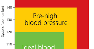 Charts Of Blood Pressure What Do My Numbers Mean Blood Pressure Readings Explained Viva