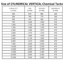 Chemical Tanks India And Silos India Super Chemical Storage