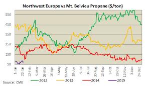 Propane Price Chart Us Propane Supply Falls Amid New Export Capacity High