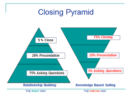 Sales Closure Closing Insurance Sales By Using The Closing Pyramid Concept