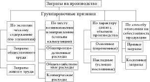 Чернова Т В Экономическая статистика Себестоимость продукции и  Группировка затрат на производство продукции