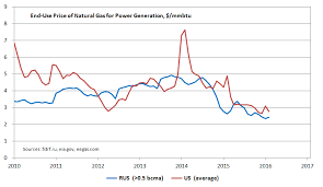 Natural Gas Price Chart 2014 End Use Price Of Natural Gas In The Us And Russia