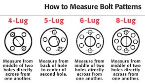 Wheel Lug Bolt Pattern Chart 20 Rigorous Wheel Bolt Circle Chart