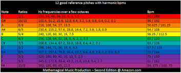 Binaural Frequency Chart Music Is Math Mathemagical Music