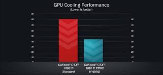 Gtx 1080 Chart Evga Articles Evga Geforce Gtx 1080 Ti Ftw3 Hybrid