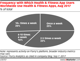 Frequency With Which Health Fitness App Users Worldwide