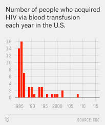 to keep the blood supply safe screening blood is more important koerth baker blood transfusions