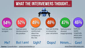 funny quotes about job interviews quotesgram