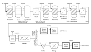 Api Manufacturing Process Flow Chart Process Flow Diagram For Continuous Pharmaceutical