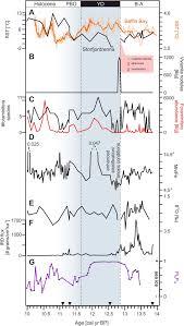 Ilık holosen için düşük sıcaklıklar (12.900 ila 11.700 yıl bp ) geç buzullar arası 'den sonra buzul sonrası geri dönüş oldu, bu da iklimsel ısınmayı geçici olarak tersine çevirdi. Multiproxy Paleoceanographic Study From The Western Barents Sea Reveals Dramatic Younger Dryas Onset Followed By Oscillatory Warming Trend Scientific Reports