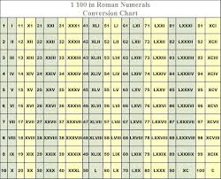 Roman Number 1 To 50 Chart Roman Numeral For 100 Iscca Co