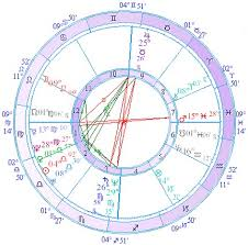 Astrology Of Relationships Katie Holmes Tom Cruise