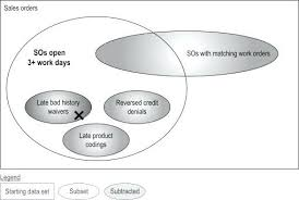 Venn Diagram Comparing Dna And Rna Venn Diagram Techandhumanity Com