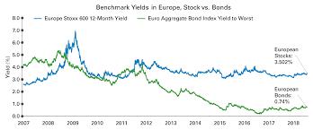 Yield Look To European Stocks Legg Mason