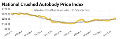Scrap Metal Market May 2018 Advanced Remarketing Services