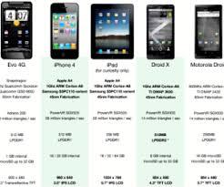 Htc Desire Comparison Chart Mobile Phone Compare Phones