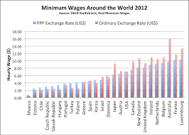 Minimum Wage Australia Chart How Americas Minimum Wage Really Stacks Up Globally The