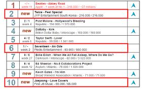 Global Album Chart Seventeen Twice And Kim Jaejoong In Top 10 United World