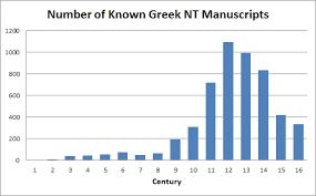 New Testament Manuscripts Chart 25 000 New Testament Manuscripts Big Deal Bob Seidensticker