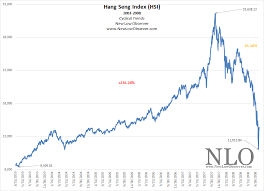 Hang Seng Index Cyclical Trends New Low Observer