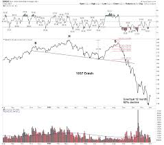Is It 1937 All Over Again For Equities And Precious Metals
