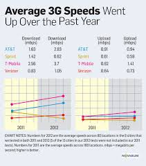 3g Vs Lte Speed Chart At T T Mobile Have Fastest Data Sprint Fails Horribly