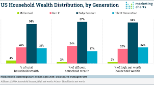 Baby Boomer Demographic Chart Baby Boomers Possess The Majority Of Us Household Wealth