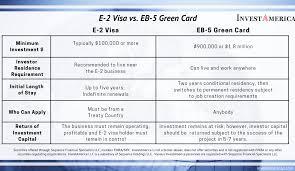 We did not find results for: E 2 Visa Vs Eb 5 Green Card Comparison Chart Investamerica Llc
