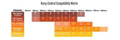 Fox Float 34 Air Pressure Chart Mrp Ramp Control Cartridge Review Pinkbike