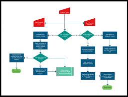 Process Flow Diagram Template Flowchart Templates Examples In Creately Diagram Community 14