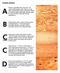 plywood types for furniture. ply_grade_1 plywood types for furniture u