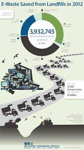 e waste saved from landfills in daily infographic e waste saved from landfills in 2012
