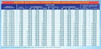 how much is sss contribution per month