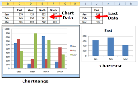 Choose Excel Dashboard Chart In Drop Down List Contextures
