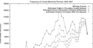 Wheat Penny Value Chart 1800 To 1959 The Probabilities Of Pennies Wired
