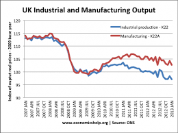 Manufacturing Output Uk Industrial And Manufacturing Output Economics Help