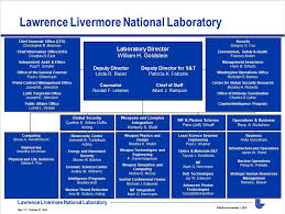 Director Of National Intelligence Organization Chart Organization Lawrence Livermore National Laboratory