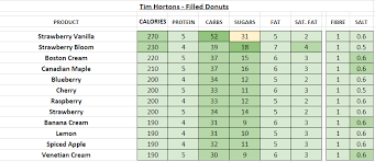 Tim Hortons Nutrition Chart Canada Tim Hortons Nutrition Chart Best Picture Of Chart Anyimage Org