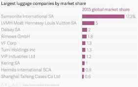 Tumi Luggage Size Chart Largest Luggage Companies By Market Share