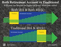 Traditional Versus Roth Ira Comparison Chart Traditional Retirement Accounts Versus Roth Retirement