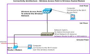 ubiquiti unifi ap lr long range wi fi access point for large wireless access point architecture diagram