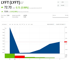 Lyft Stock Chart Traders Are Waging A Nearly 1 Billion Bet Against Lyft And