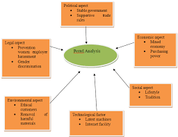 pestel analysis of the organization figure 1 pestel analysis of oxfam
