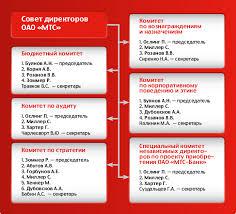 Корпоративное управление Состав комитетов Совета директоров ОАО МТС по состоянию на 31 декабря 2012 года