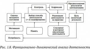 АНАЛИЗ ДЕЯТЕЛЬНОСТИ это что такое АНАЛИЗ ДЕЯТЕЛЬНОСТИ определение  Функционально динамический анализ деятельности